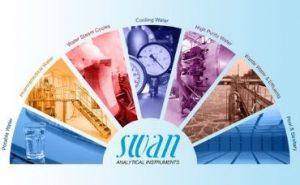 Swan Analytical Instruments