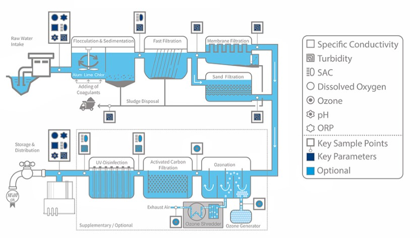 Typical Instrumentation for Potable Water Treatment